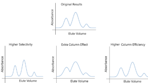 Size Exclusion Chromatography Optimisation
