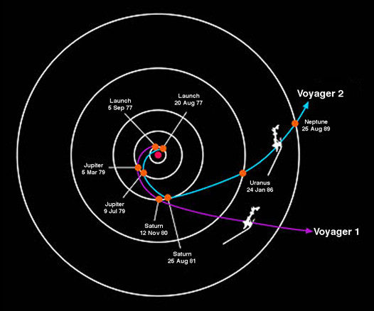 Path followed by Voyager 1 and 2